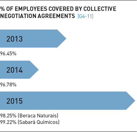 graphic-employees-covered-collective-negotiation-agreements
